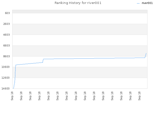 Ranking History for river001
