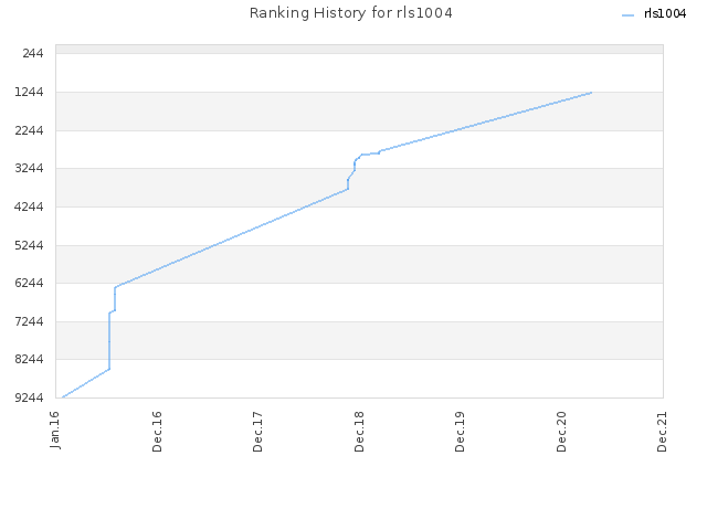 Ranking History for rls1004