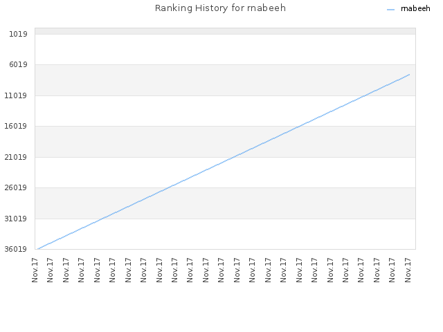 Ranking History for rnabeeh