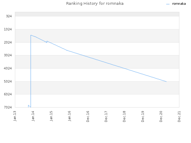 Ranking History for romnaka