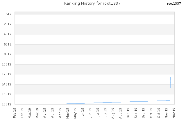 Ranking History for root1337