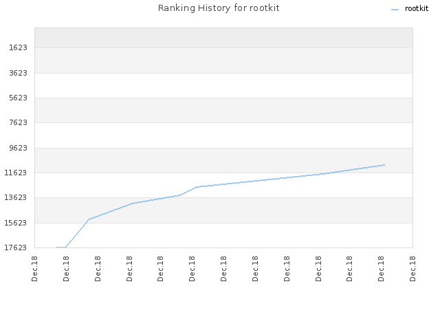 Ranking History for rootkit