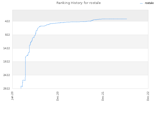 Ranking History for rostale
