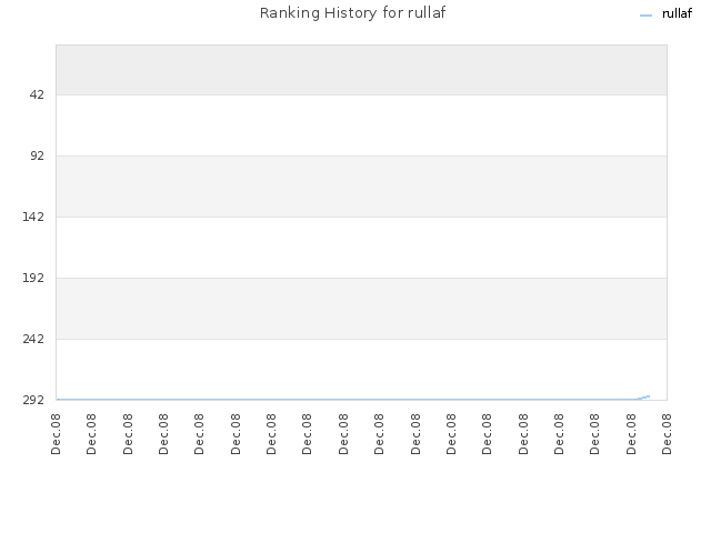 Ranking History for rullaf