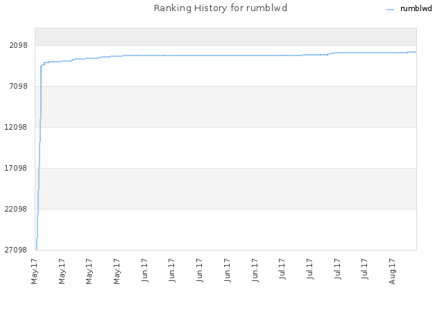 Ranking History for rumblwd
