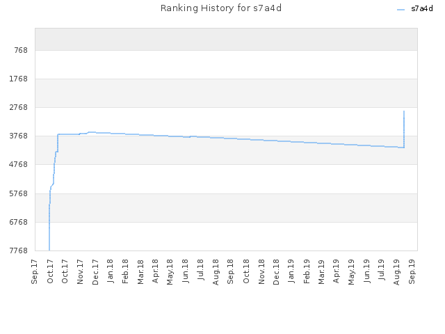 Ranking History for s7a4d