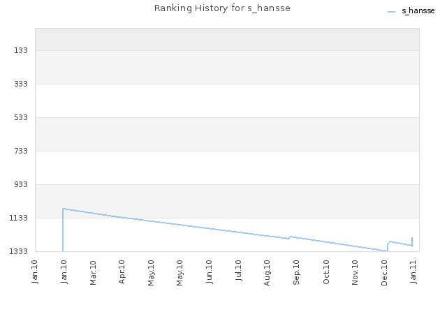 Ranking History for s_hansse
