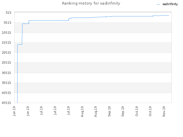 Ranking History for sadinfinity