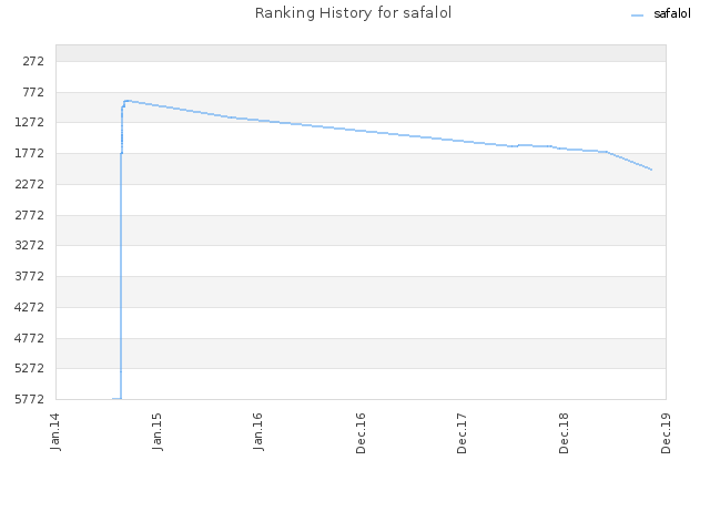Ranking History for safalol