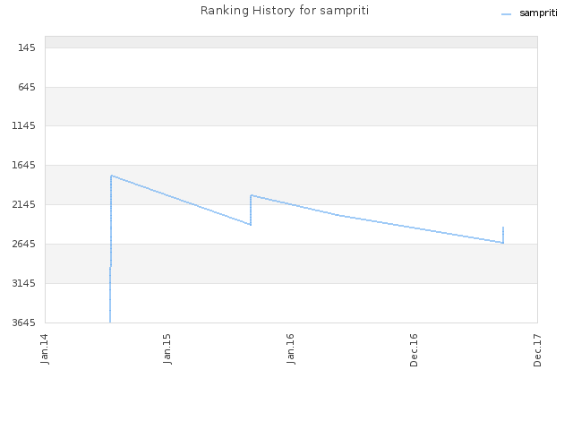Ranking History for sampriti