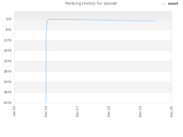 Ranking History for sasza8