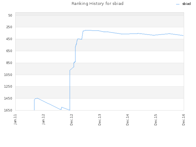 Ranking History for sbiad