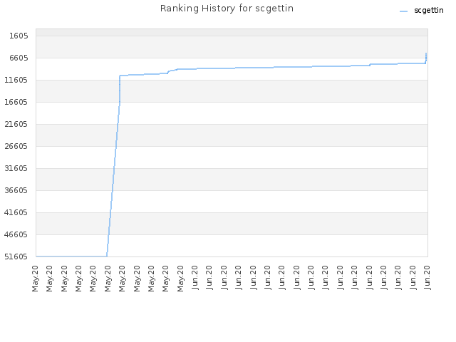 Ranking History for scgettin