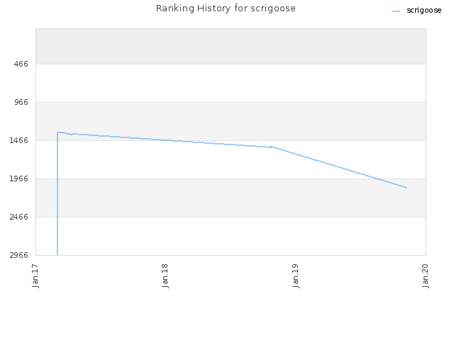 Ranking History for scrigoose