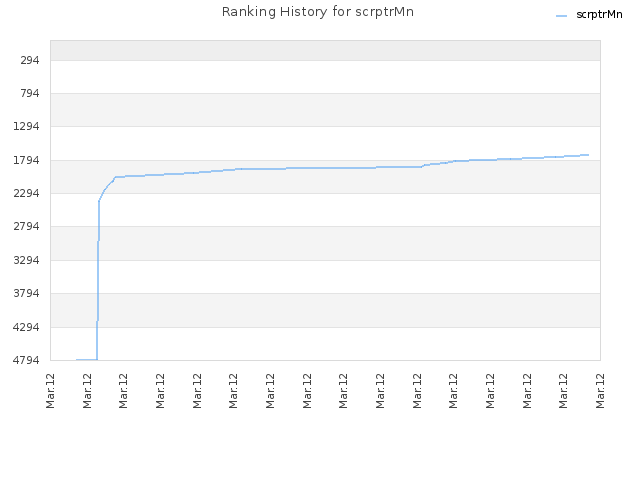 Ranking History for scrptrMn