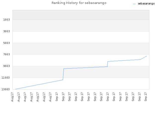 Ranking History for sebasarango