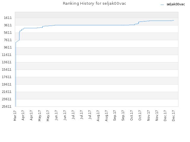 Ranking History for seljak00vac