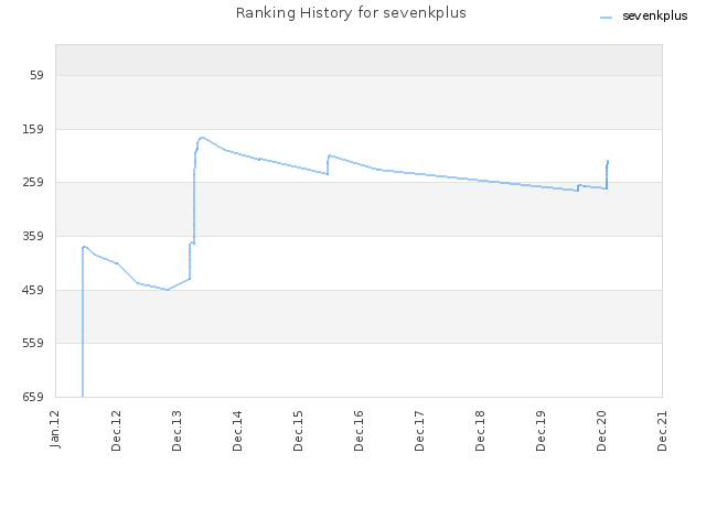 Ranking History for sevenkplus