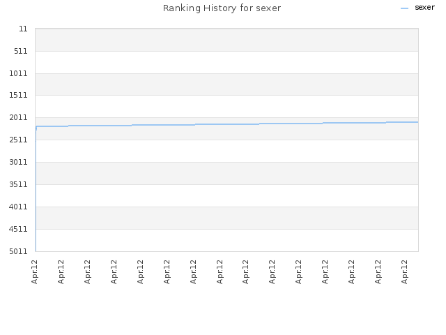 Ranking History for sexer