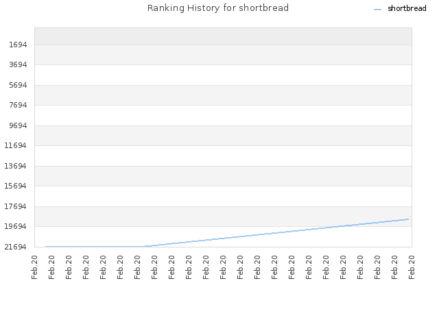 Ranking History for shortbread