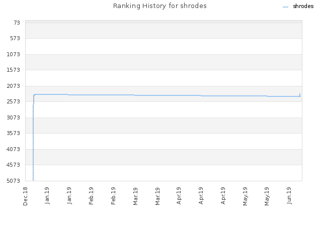 Ranking History for shrodes