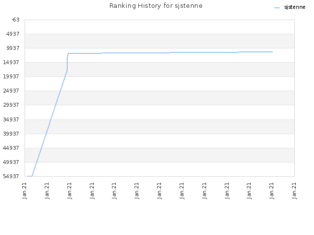 Ranking History for sjstenne