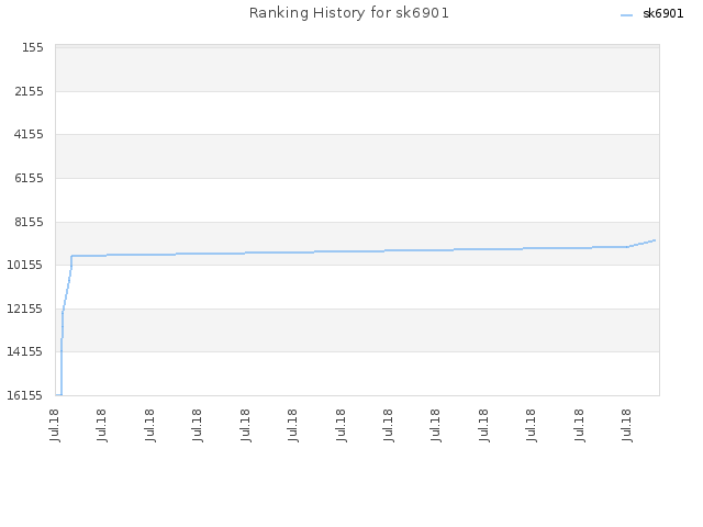 Ranking History for sk6901