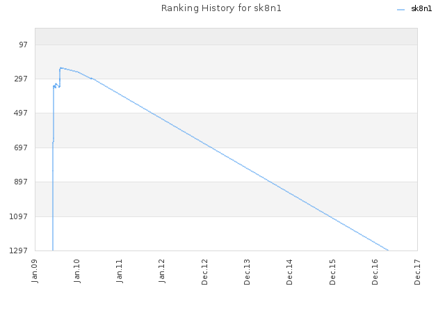Ranking History for sk8n1
