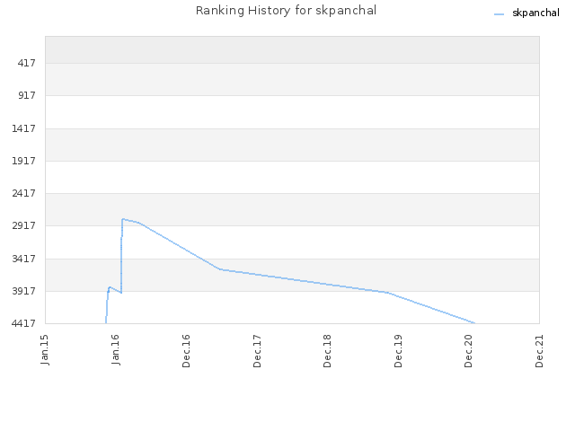 Ranking History for skpanchal