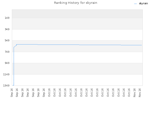 Ranking History for skyrain
