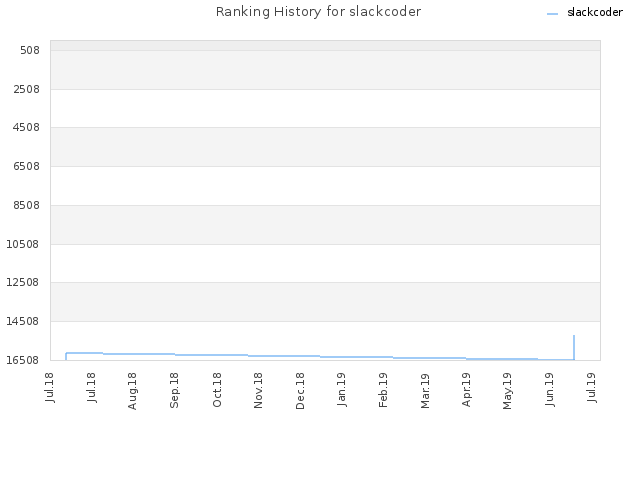 Ranking History for slackcoder