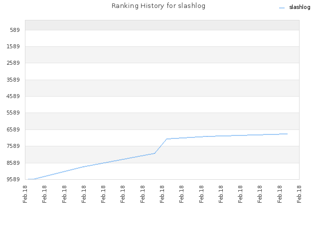 Ranking History for slashlog