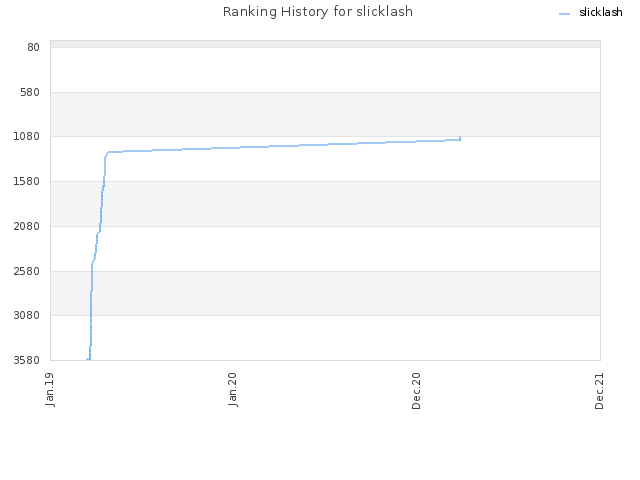 Ranking History for slicklash
