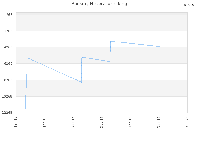 Ranking History for sliking