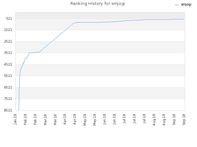 Ranking History for smjogi
