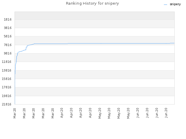 Ranking History for snipery