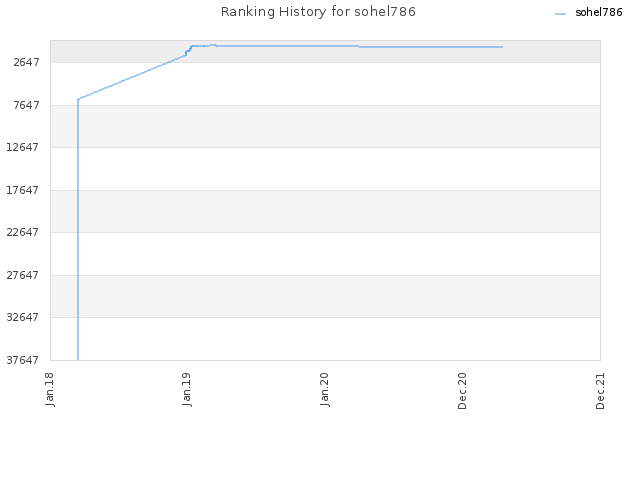 Ranking History for sohel786