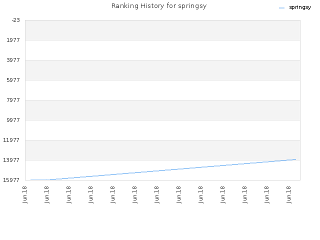 Ranking History for springsy