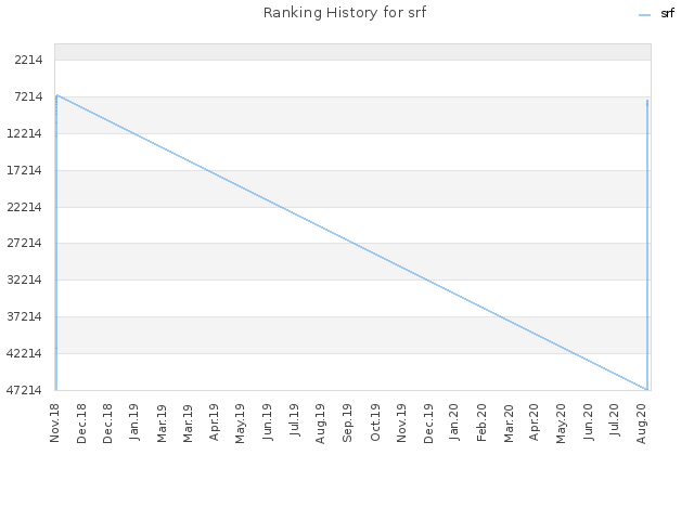 Ranking History for srf