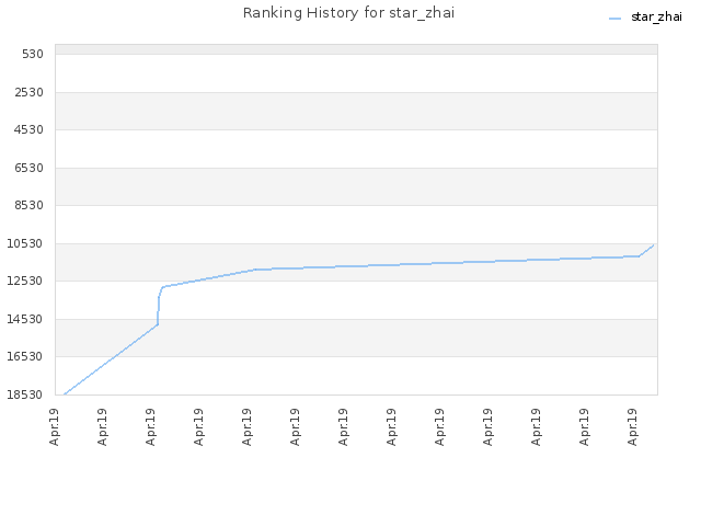 Ranking History for star_zhai