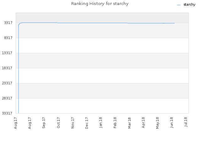 Ranking History for starchy