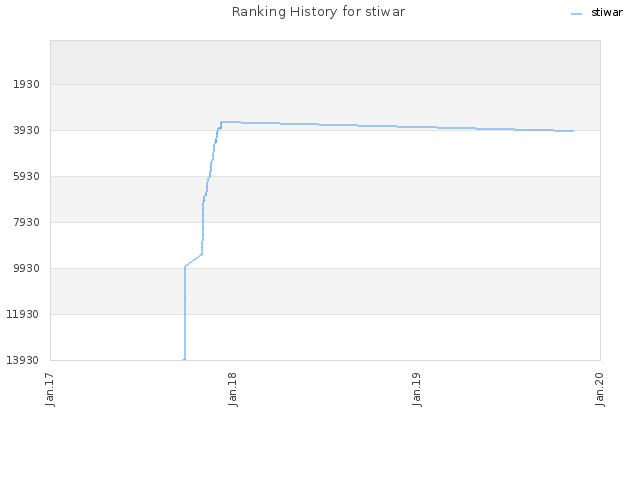 Ranking History for stiwar
