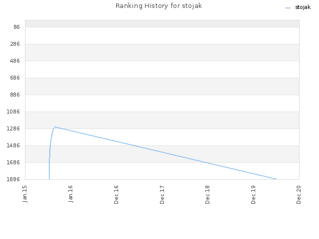 Ranking History for stojak