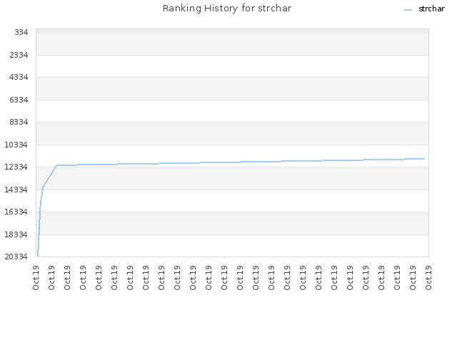 Ranking History for strchar