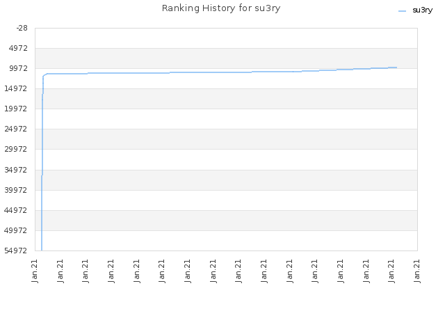 Ranking History for su3ry