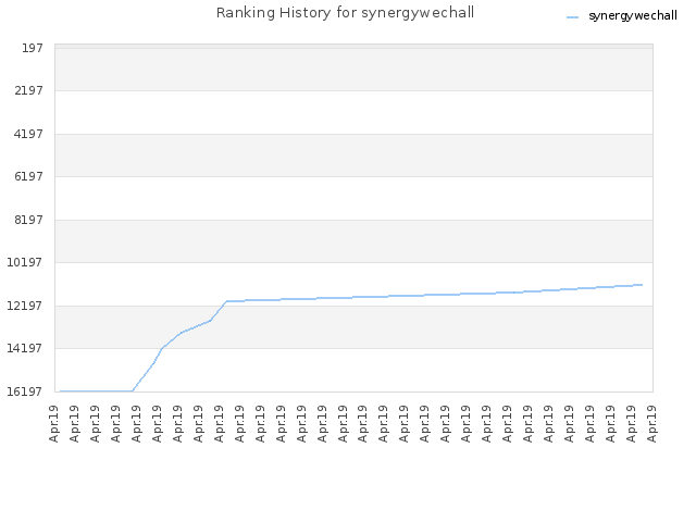 Ranking History for synergywechall