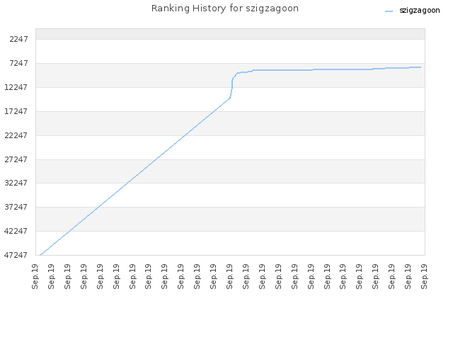 Ranking History for szigzagoon