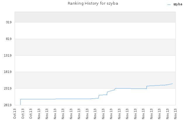 Ranking History for szyba