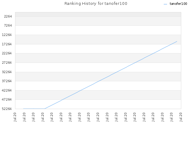 Ranking History for tanofer100