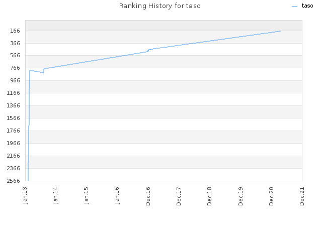 Ranking History for taso